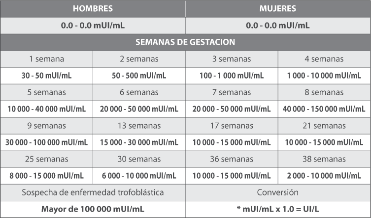 hcg embarazo multiple: